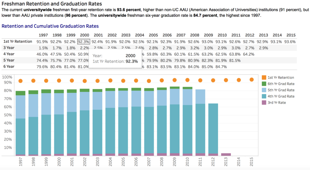 A graph made with Tableau explaing first year student retention rates