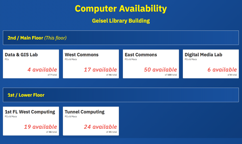 chart showing computer availability