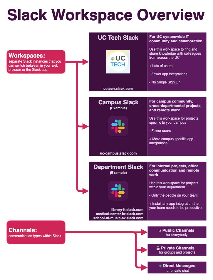 Slack Workspace Overview
