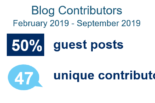 Breakdown of contributors to the UC IT Blog