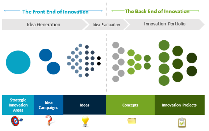Innovation graph