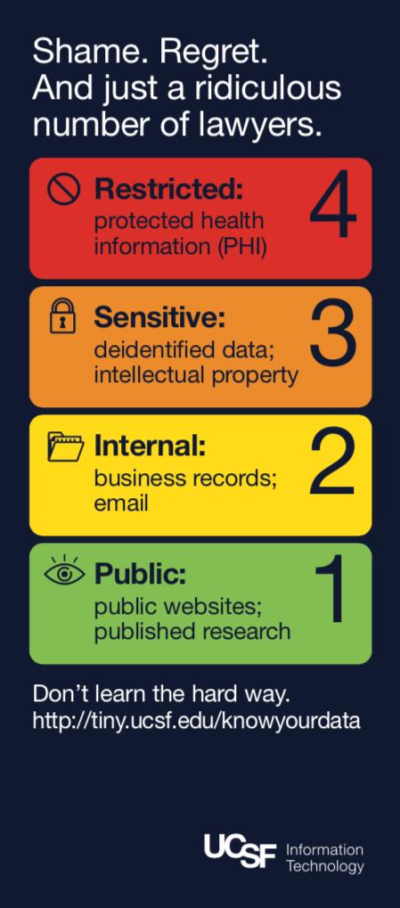 UCSF Data chart