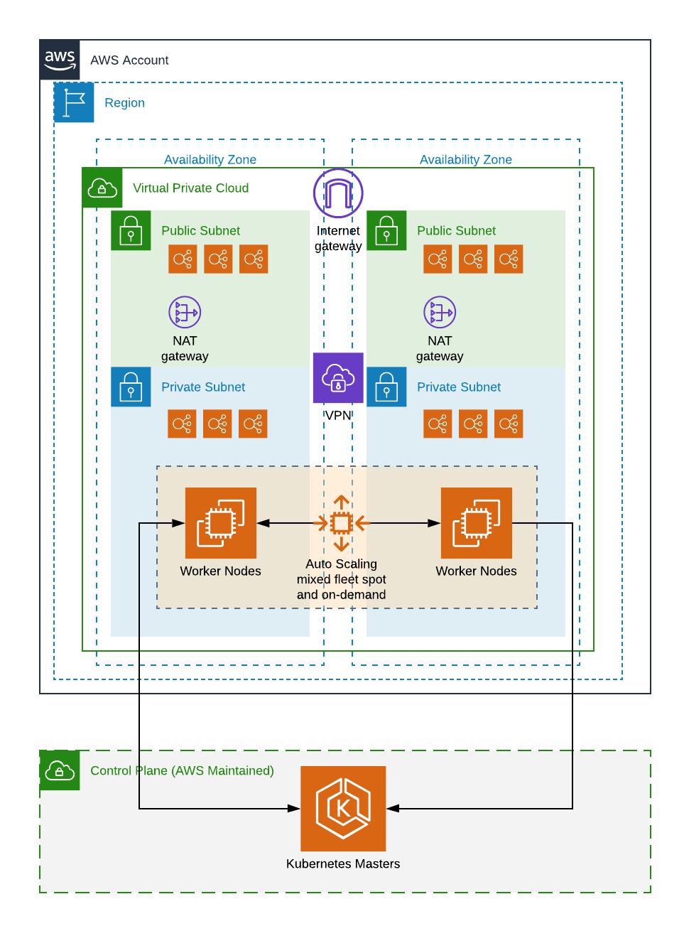 AWS Kubernetes diagram