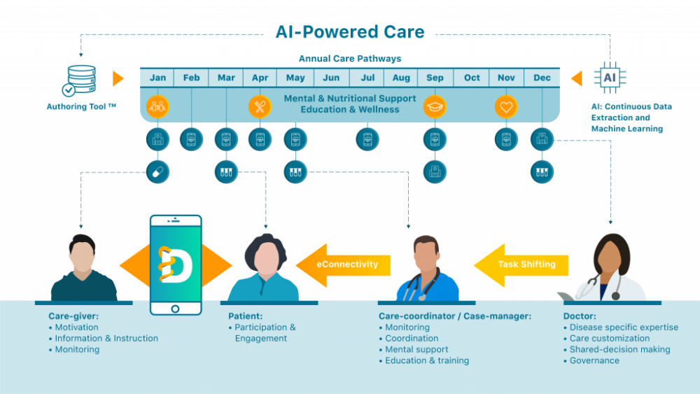 AI Powered Care