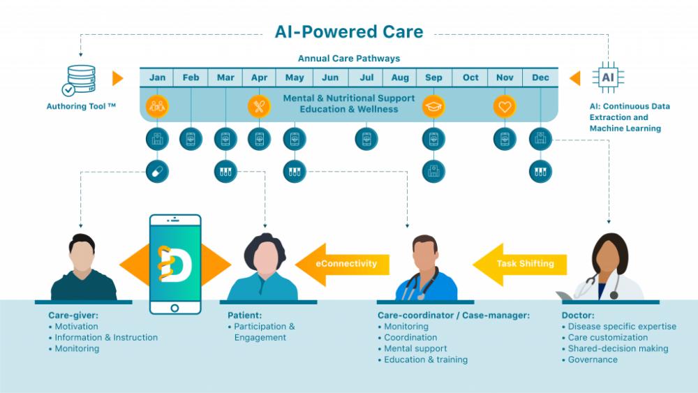 AI Powered Care